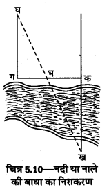 UP Board Solutions for Class 12 Geography Practical Work Chapter 5 Surveying Q.1.11