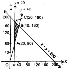 Plus Two Maths Chapter Wise Questions and Answers Chapter 12 Linear Programming 12