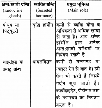 RBSE Solutions for Class 9 Science Chapter 8 Vital activities of living 45