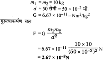 RBSE Solutions for Class 9 Science Chapter 10 Gravity 16