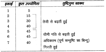 UP Board Solutions for Class 10 Commerce Chapter 20 उपयोगिता व उपयोगिता ह्रास नियम