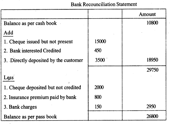 Plus One Accountancy Improvement Question Papers 2018 48