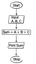 UP Board Solutions for Class 12 Computer Chapter 4 प्रोग्रामिंग अवधारणा 5