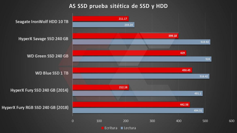Bench SSD