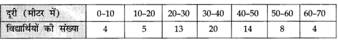 CBSE Sample Papers for Class 10 Maths in Hindi Medium Paper 4 Q30.1