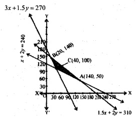 Plus Two Maths Chapter Wise Questions and Answers Chapter 12 Linear Programming 28