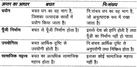 UP Board Solutions for Class 10 Commerce Chapter 21 व्यय एवं बचत