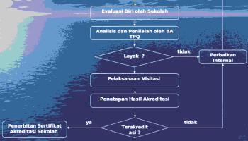 mekanisme-akreditasi-TPQ