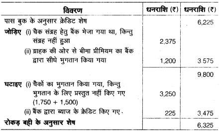 UP Board Solutions for Class 10 Commerce Chapter 3 4