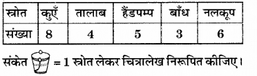 RBSE Solutions for Class 6 Maths Chapter 15 आँकड़ों का प्रबन्धन In Text Exercise 16