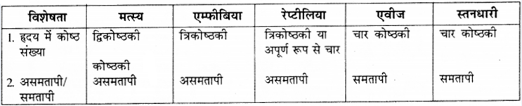 RBSE Solutions for Class 9 Science Chapter 7 Biodiversity 12