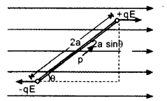 Plus Two Physics Notes Chapter 2 Electric Potential and Capacitance 13