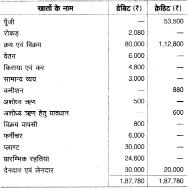 UP Board Solutions for Class 10 Commerce Chapter 2 20