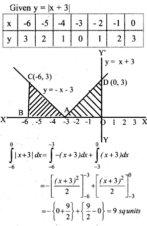 Plus Two Maths Chapter Wise Questions and Answers Chapter 8 Application of Integrals 34