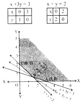 Plus Two Maths Chapter Wise Questions and Answers Chapter 12 Linear Programming 27
