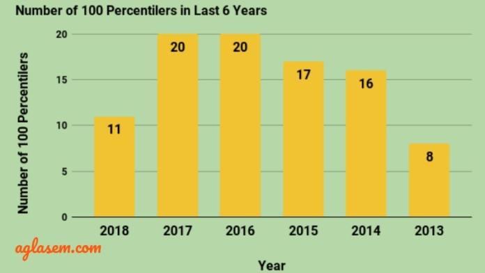 Number of 100 Percentilers in CAT Exam 2013 to 2018