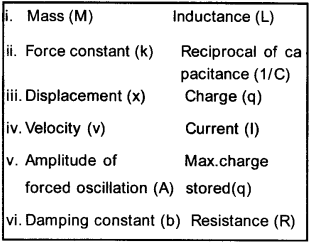 Plus Two Physics Chapter Wise Questions and Answers Chapter 6 Electromagnetic Induction 6