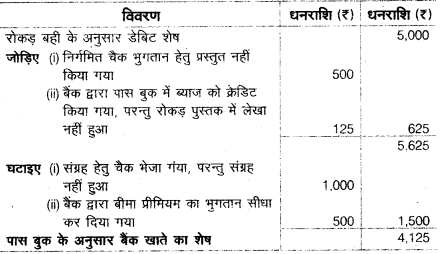 UP Board Solutions for Class 10 Commerce Chapter 3 5