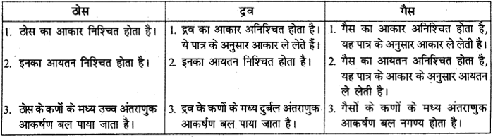 RBSE Solutions for Class 9 Science Chapter 2 पदार्थ की संरचना एवं अणु 4