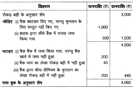 UP Board Solutions for Class 10 Commerce Chapter 3 2