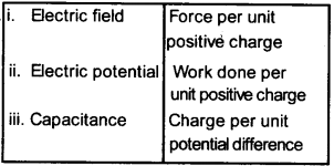 Plus Two Physics Chapter Wise Questions and Answers Chapter 2 Electric Potential and Capacitance 13