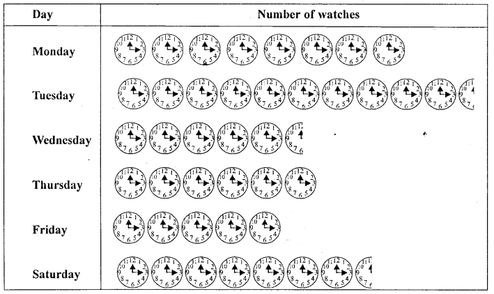 Middle School Mathematics Class 6 Solutions -Data Handling (Including Pictograph and Bar Graph) - 3b