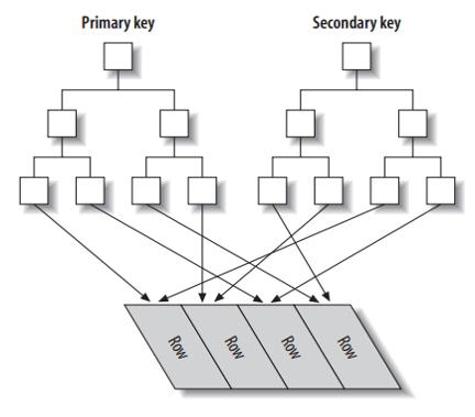 InnoDB锁和死锁_PrimaryKey_SecondaryKey_1