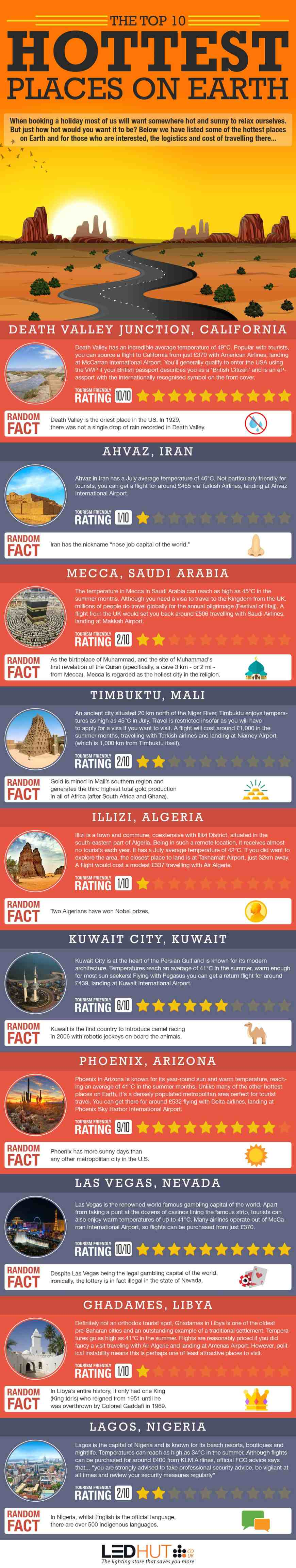 Hottest-Places-Infographic
