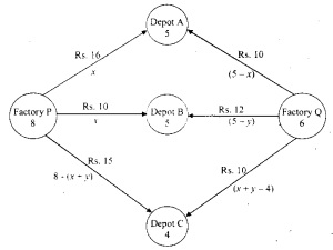 Plus Two Maths Chapter Wise Questions and Answers Chapter 12 Linear Programming 19