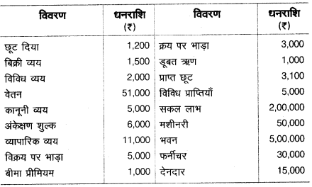 UP Board Solutions for Class 10 Commerce Chapter 2 15
