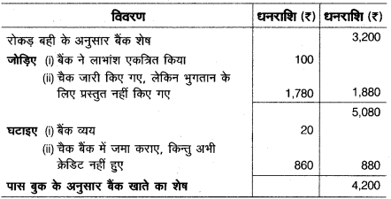 UP Board Solutions for Class 10 Commerce Chapter 3 3