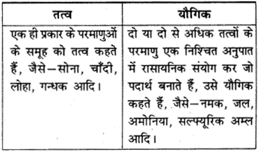 RBSE Solutions for Class 9 Science Chapter 2 RBSE Solutions for Class 9 Science Chapter 2 पदार्थ की संरचना एवं अणु 1