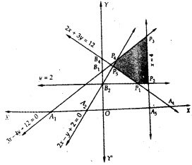 Plus Two Maths Chapter Wise Questions and Answers Chapter 12 Linear Programming 6