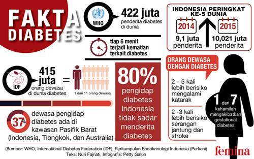 6 Fakta Penting Yang Harus Di Ketahui Seputar Penyakit Diabetes