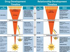 Drug vs Relationship Timeline