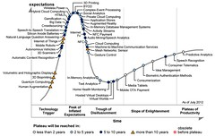 Gartner Hype Cycle for Emerging Technologies, 2012
