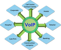 VoIP-for-whom
