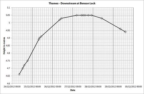 ThamesDownstreamAtBensonLock