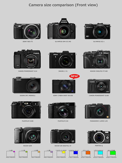 SONY Cyber-Shot RX100 & Other cameras comparison 1/6