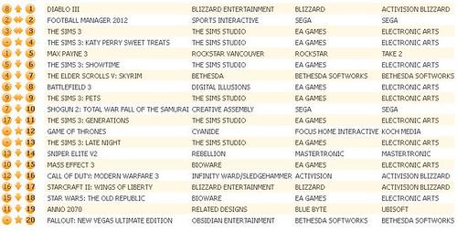UK Charts 6-9-12