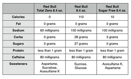 Red Bull Comparison Chart