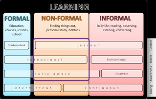 forms of learning