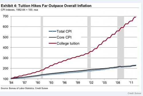 Tuition Hikes Far Outpace Overall Inflation
