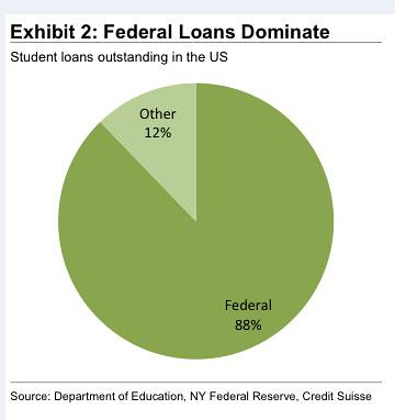 Federal Loans Dominate