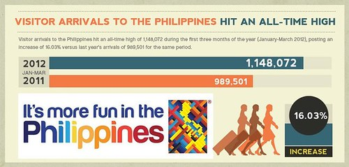 Philippine Tourism Statistics 2012 (Photo from Facebook.com/presidentnoy)
