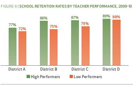 School Retention Rates