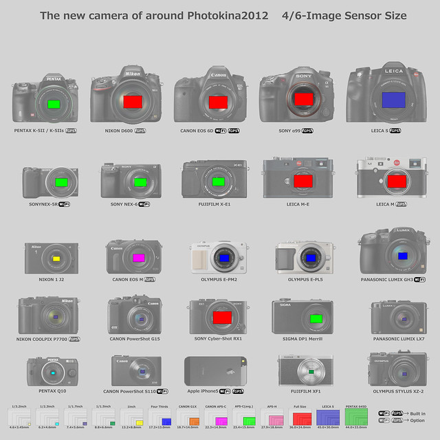 The new camera of around Photokina2012 4/6-Image Sensor Size