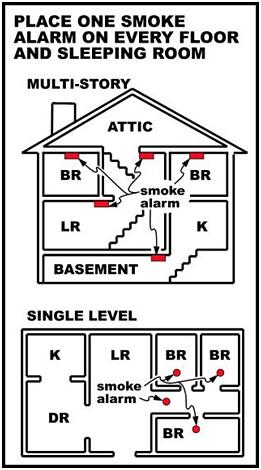 smoke alarm 2 property guiding