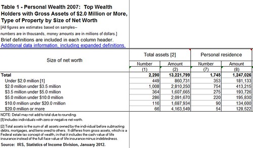 IRS Personal Wealth Statistics 2012a