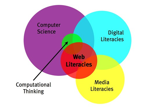 Web literacies in relation to other new literacies
